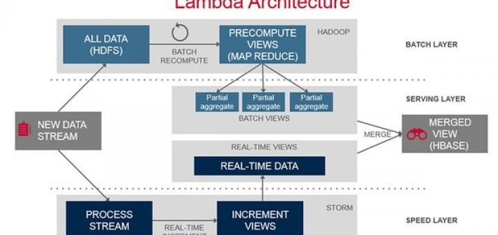 Lambda框架,大数据处理 未分类