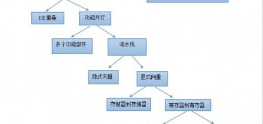 分布式机器学习 技术