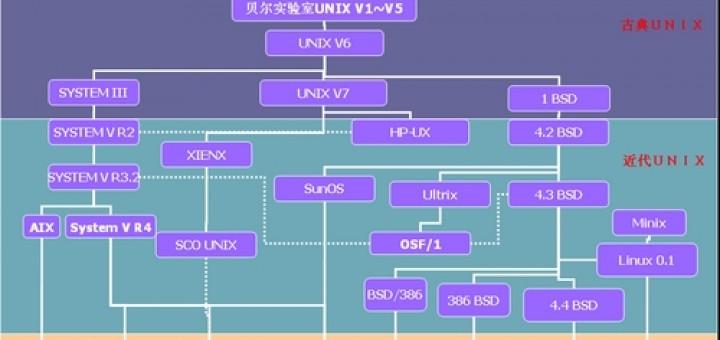 Unix 技术
